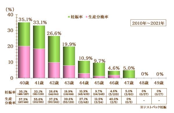 40代の妊娠率,生産分娩率グラフ