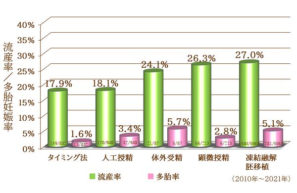 治療法別の流産率・多胎率グラフ