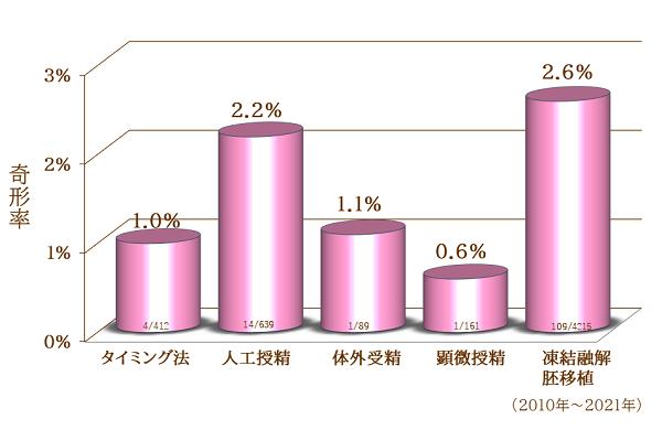 治療法別の奇形率グラフ