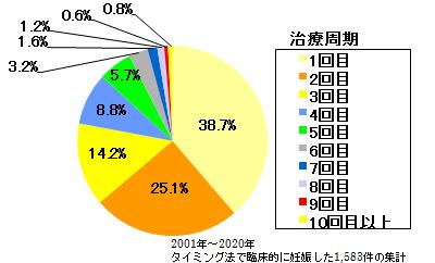 タイミング方の目安グラフ
