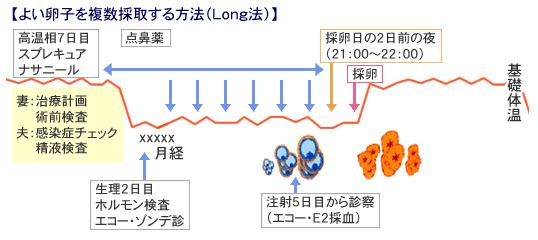 Long法説明図