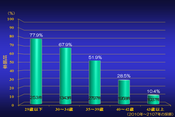 年齢別 採卵1回あたりの臨床的妊娠率グラフ
