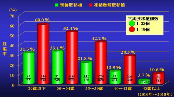 新鮮胚移植(卵巣刺激周期)と凍結胚融解胚移植の妊娠率の比較グラフ