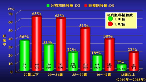 分割期胚移植と胚盤胞移植の妊娠率の比較グラフ