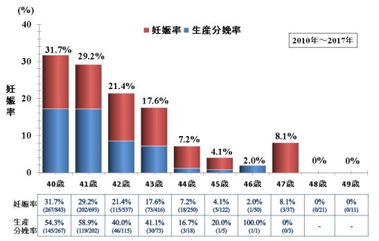 40代の妊娠率、生産分娩率グラフ