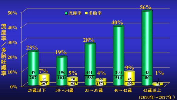 ART年齢別の流産率・多胎率グラフ
