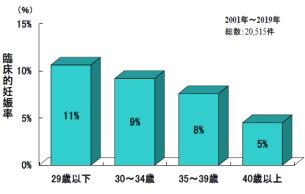 人工授精施行あたりの年齢別妊娠率グラフ