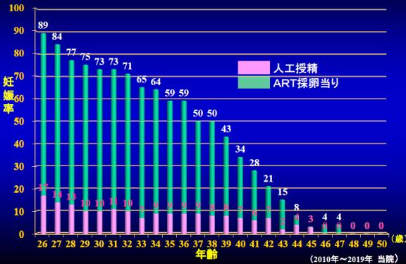 妊娠率の違い(人工授精と高度生殖医療との比較)