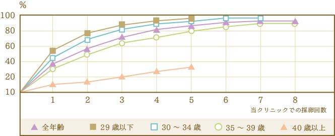 ART(高度生殖医療)成功者の推移グラフ